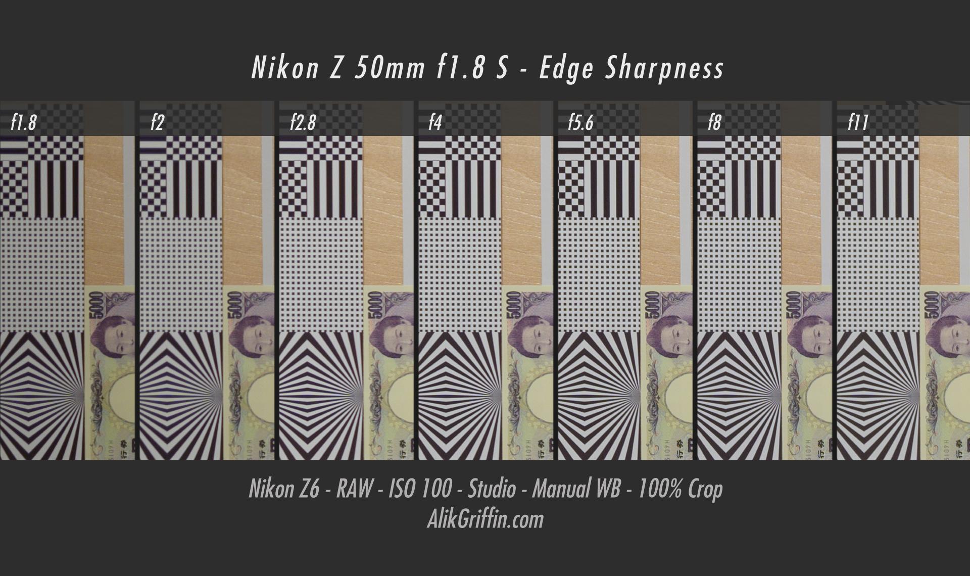 Nikon 50mm f1.8 S Edge Sharpness