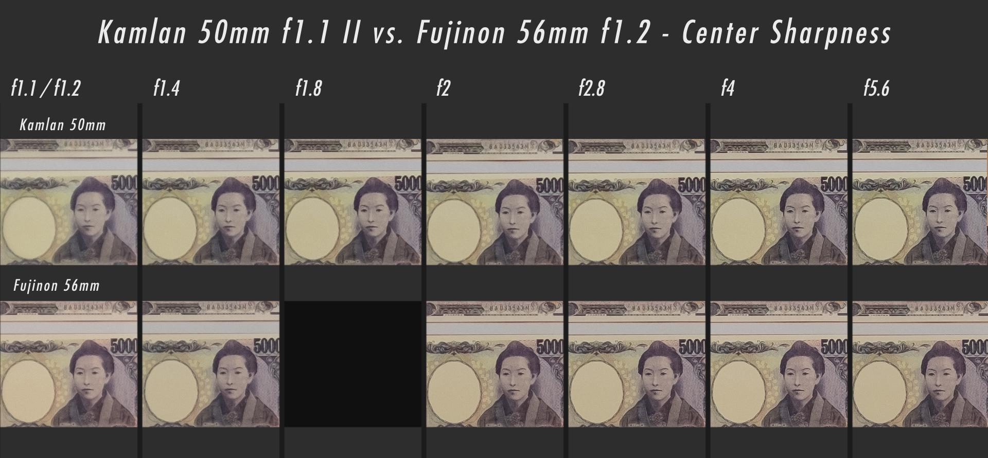 Kamlan 50mm f1.1 II vs Fujifilm 56mm f1.2 Center Sharpness