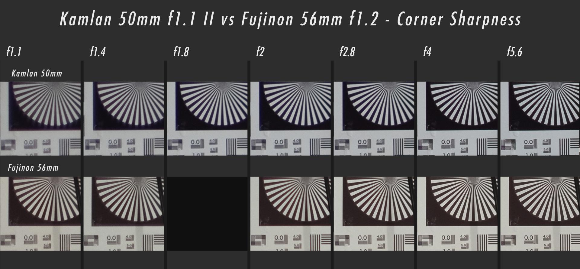 Kamlan 50mm f1.1 II vs Fujifilm 56mm f1.2 Corner Sharpness