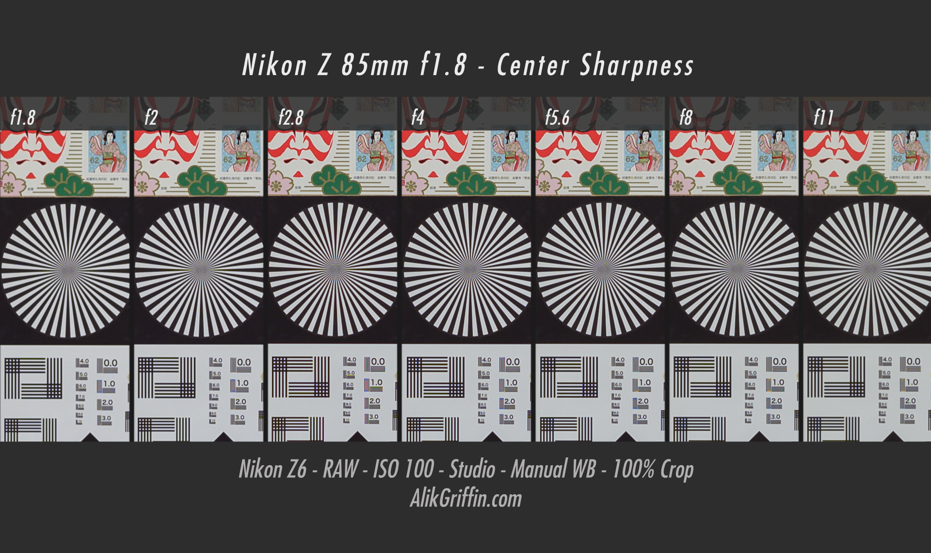 Nikon Z 85mm f1.8 S Center Sharpness