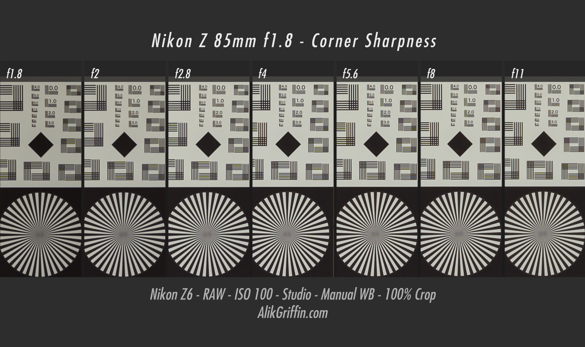 Nikon Z 85mm f1.8 S Corner Sharpness