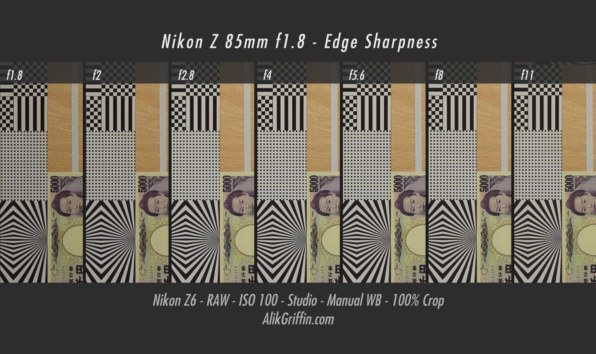 Nikon Z 85mm f1.8 S Edge Sharpness