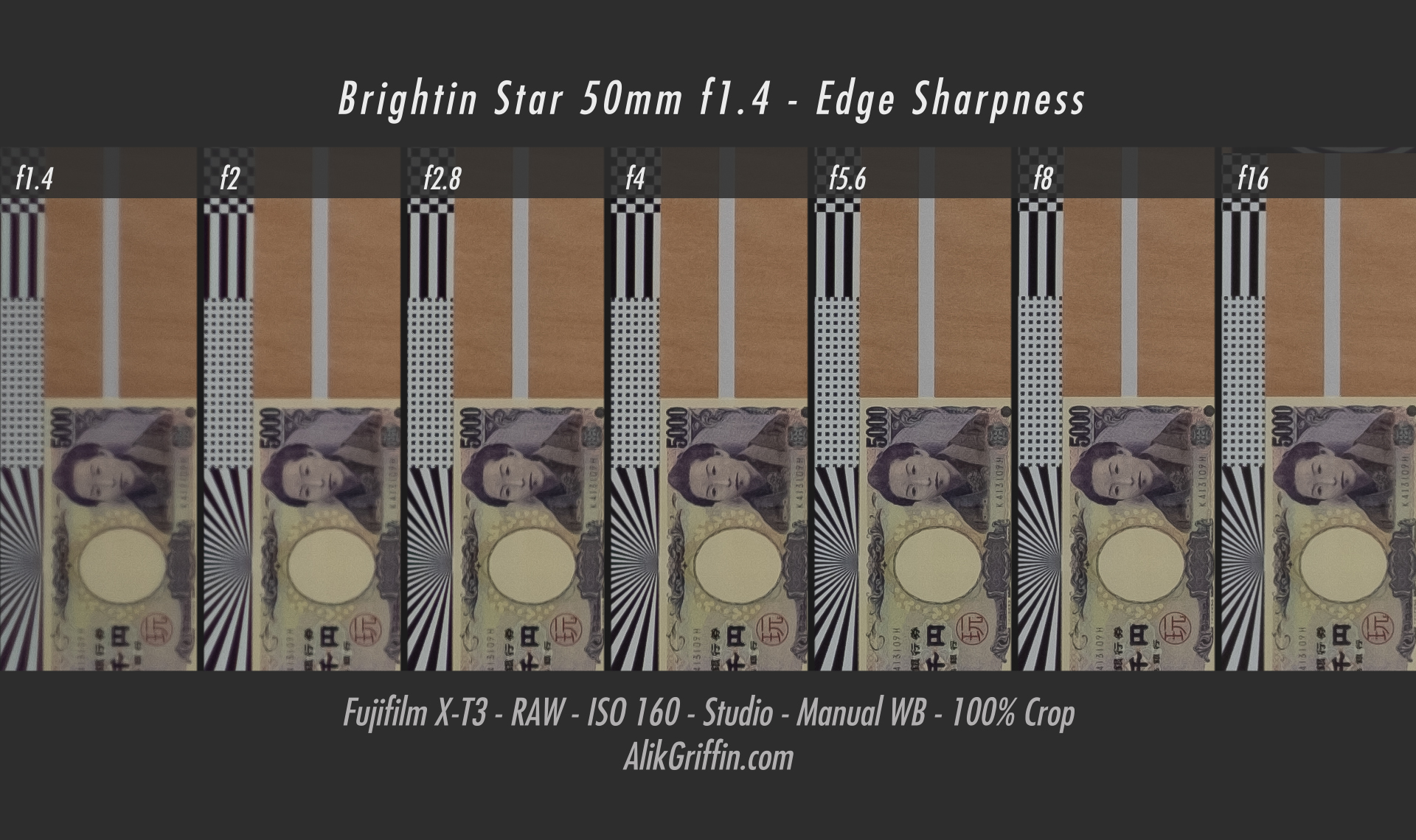 Brightin Star 50mm f1.4 Edge Sharpness Chart