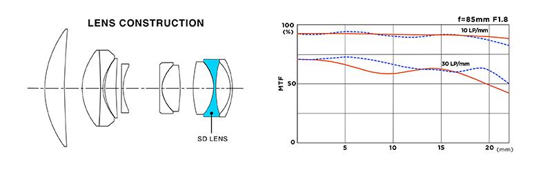 Tokina 85mm f1.8 Lens Design