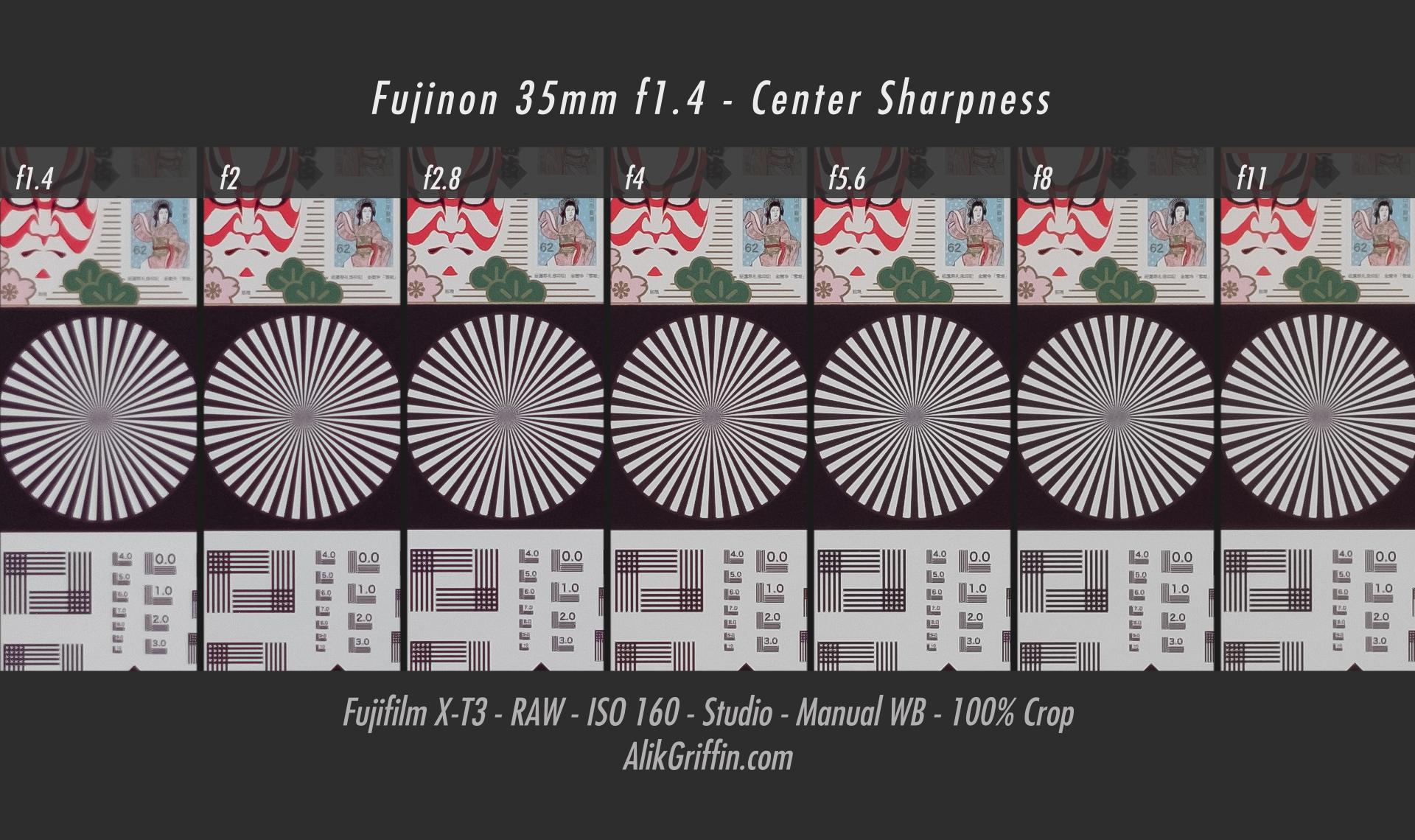 Fuji 35mm f1.4 Sharpness Chart