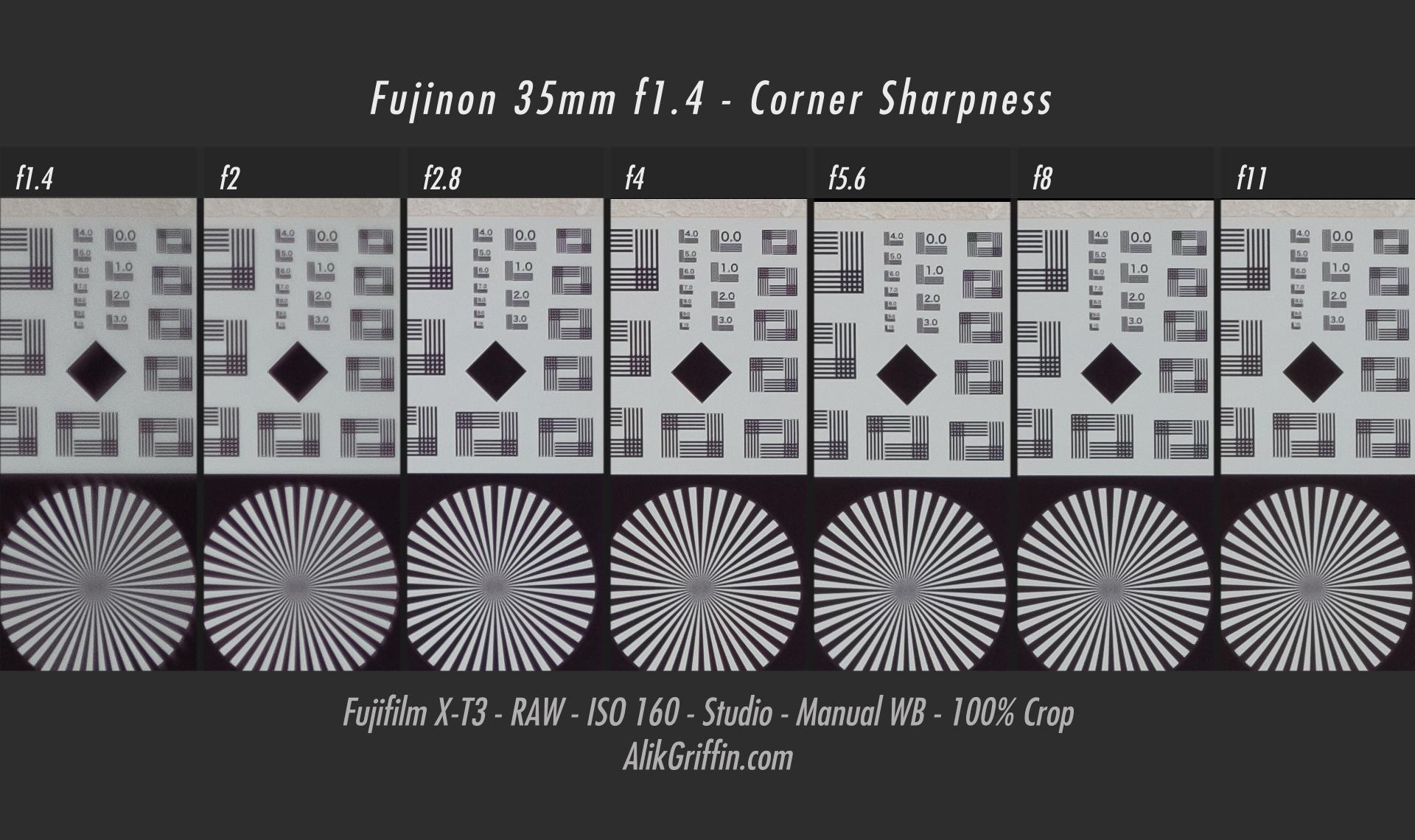 Fuji 35mm f1.4 Corner Sharpness Chart