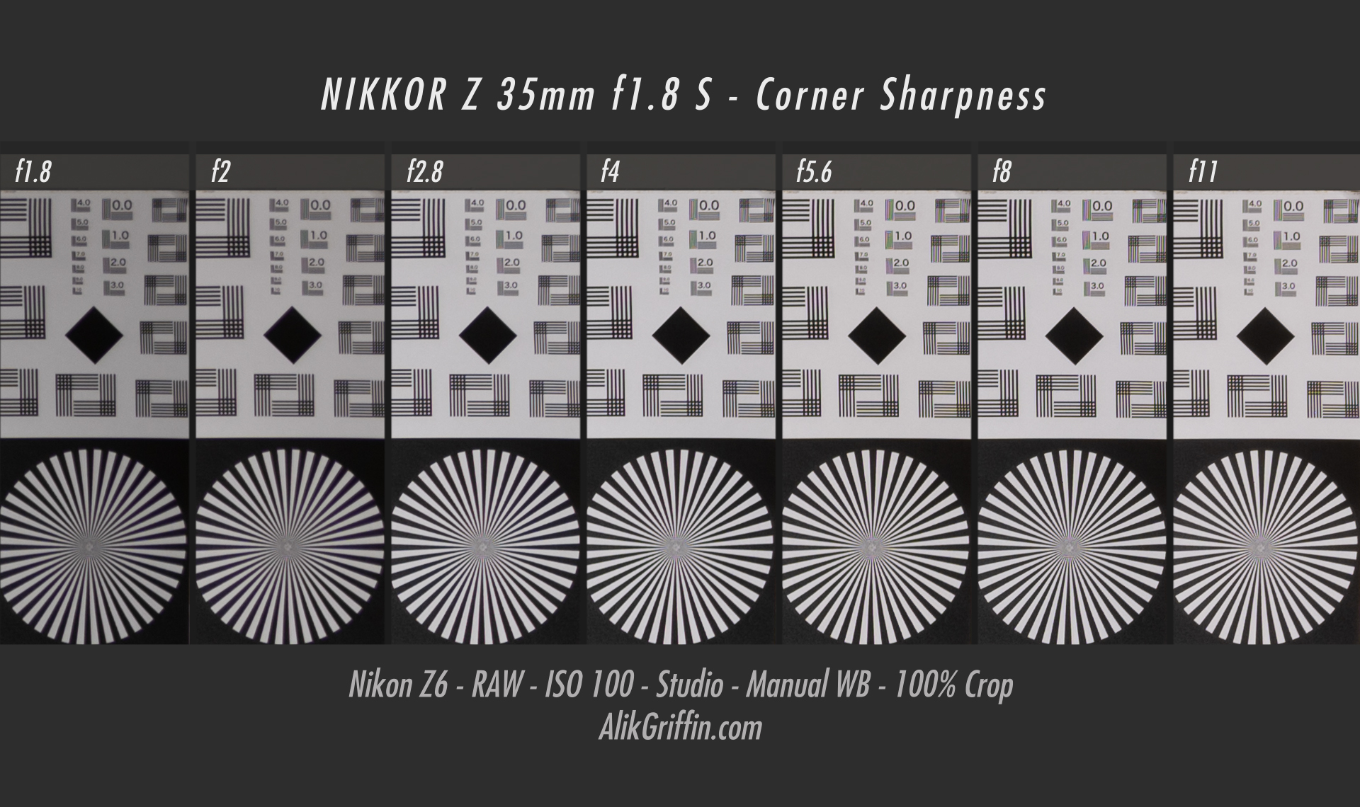 Nikon 35mm f1.8 S Corner Sharpness