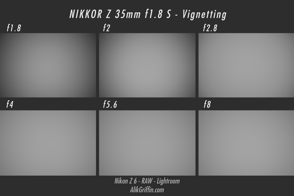 Nikon 35mm f1.8 S Vignetting